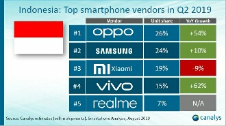 OPPO Pimpin Marketshare Smartphone di Indonesia Pertama Kalinya